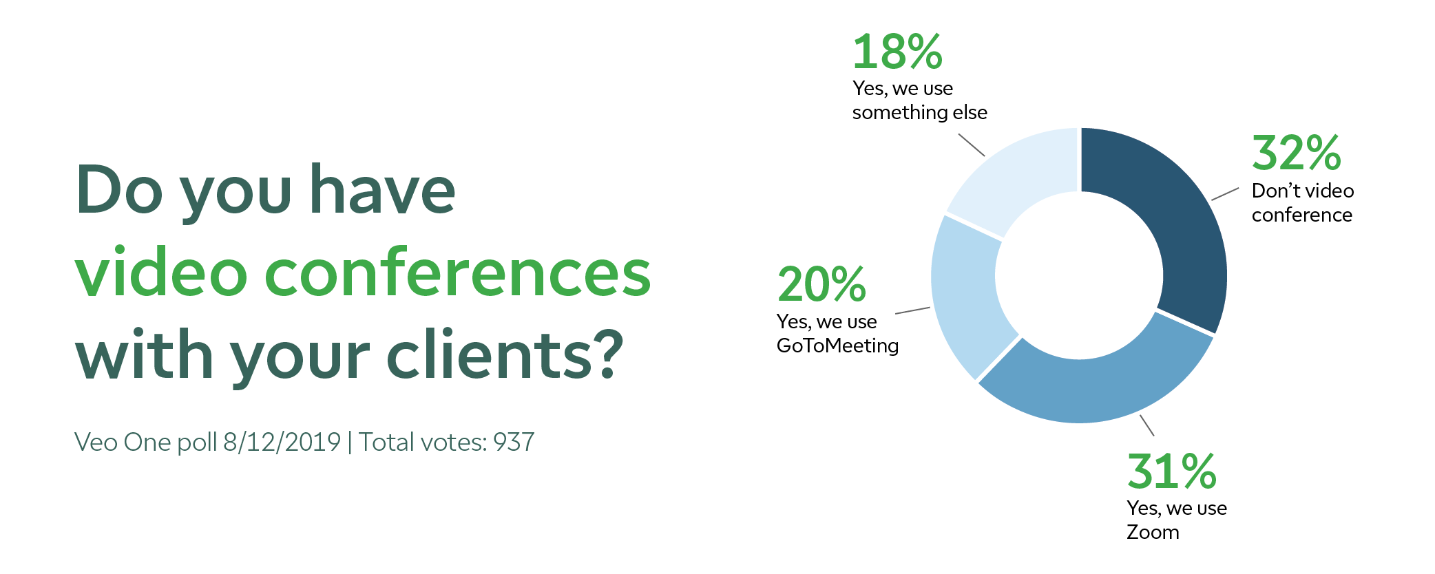 A poll showing the results of the percentage of RIAs that use video conferencing