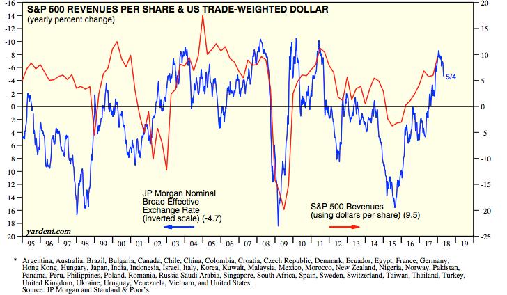 Is King Dollar's crown losing its luster? | TD Ameritrade