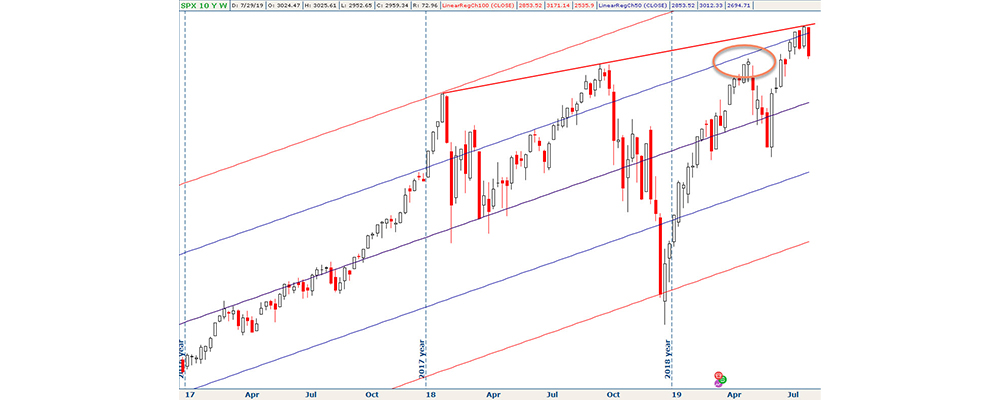 a weekly chart of SPX from the beginning of 2017, with two linear regression studies placed over the prices