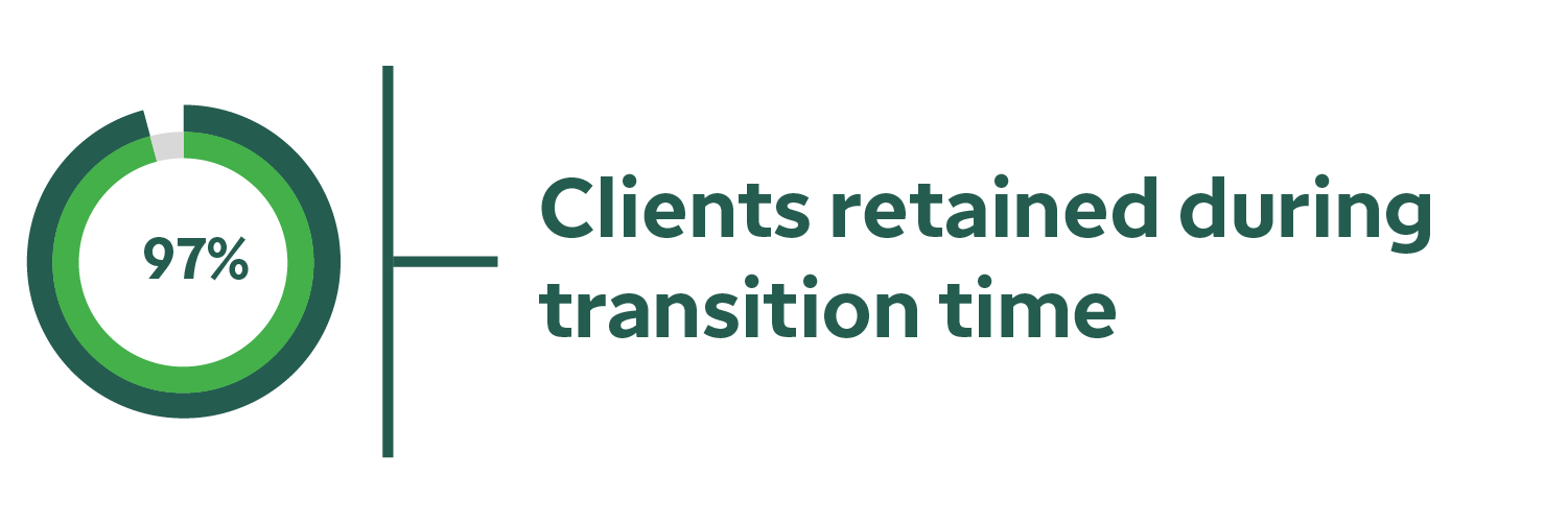 97% of clients retained during transition time