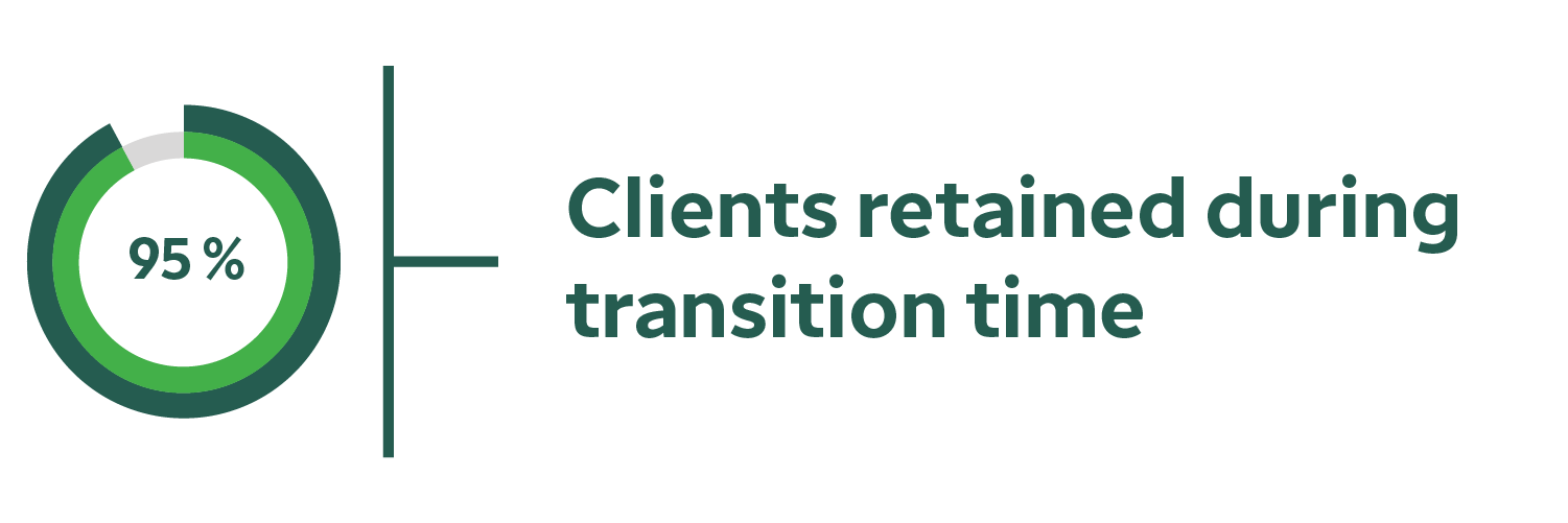 95% of clients retained during transition time