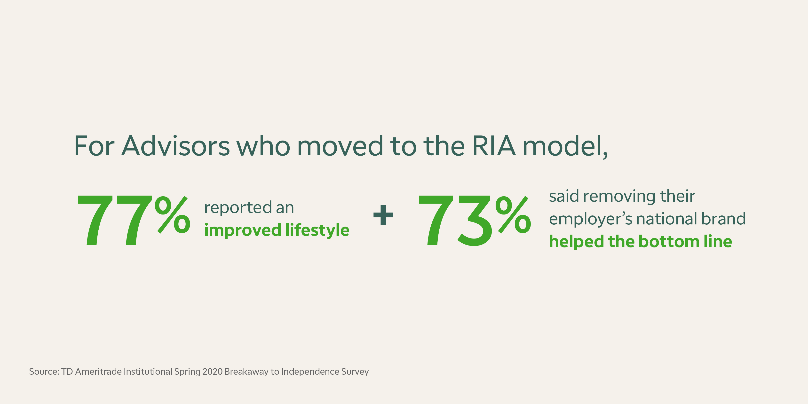 According to a Cogent Research study, 64% of financial advisors who transition to the RIA model report an increase in net income. -InvestmentNews, Study of Advisor Transitions, 2016.
