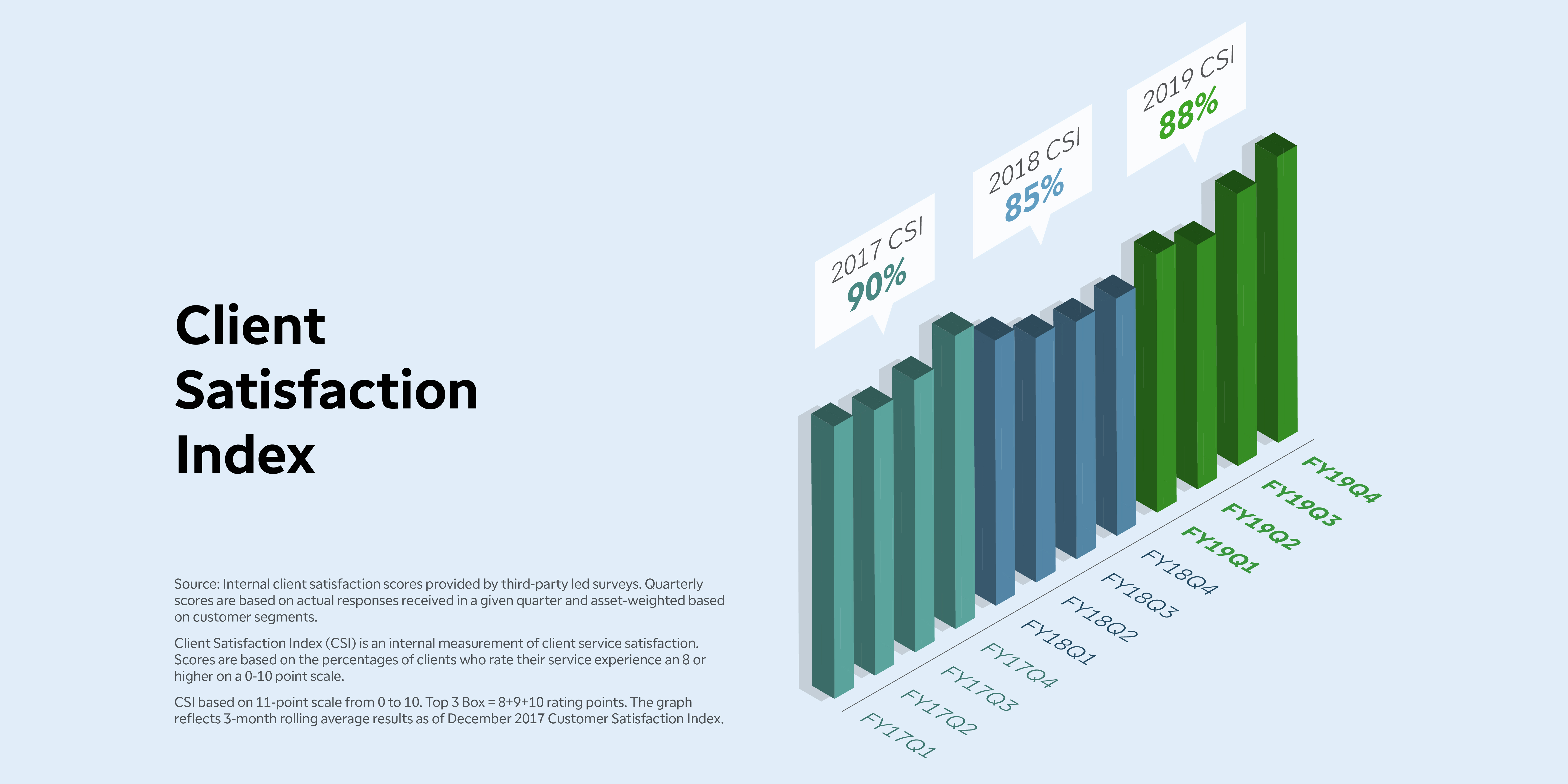 Customer Satisfaction Index - Consistently above 85% between 2017 - 2019