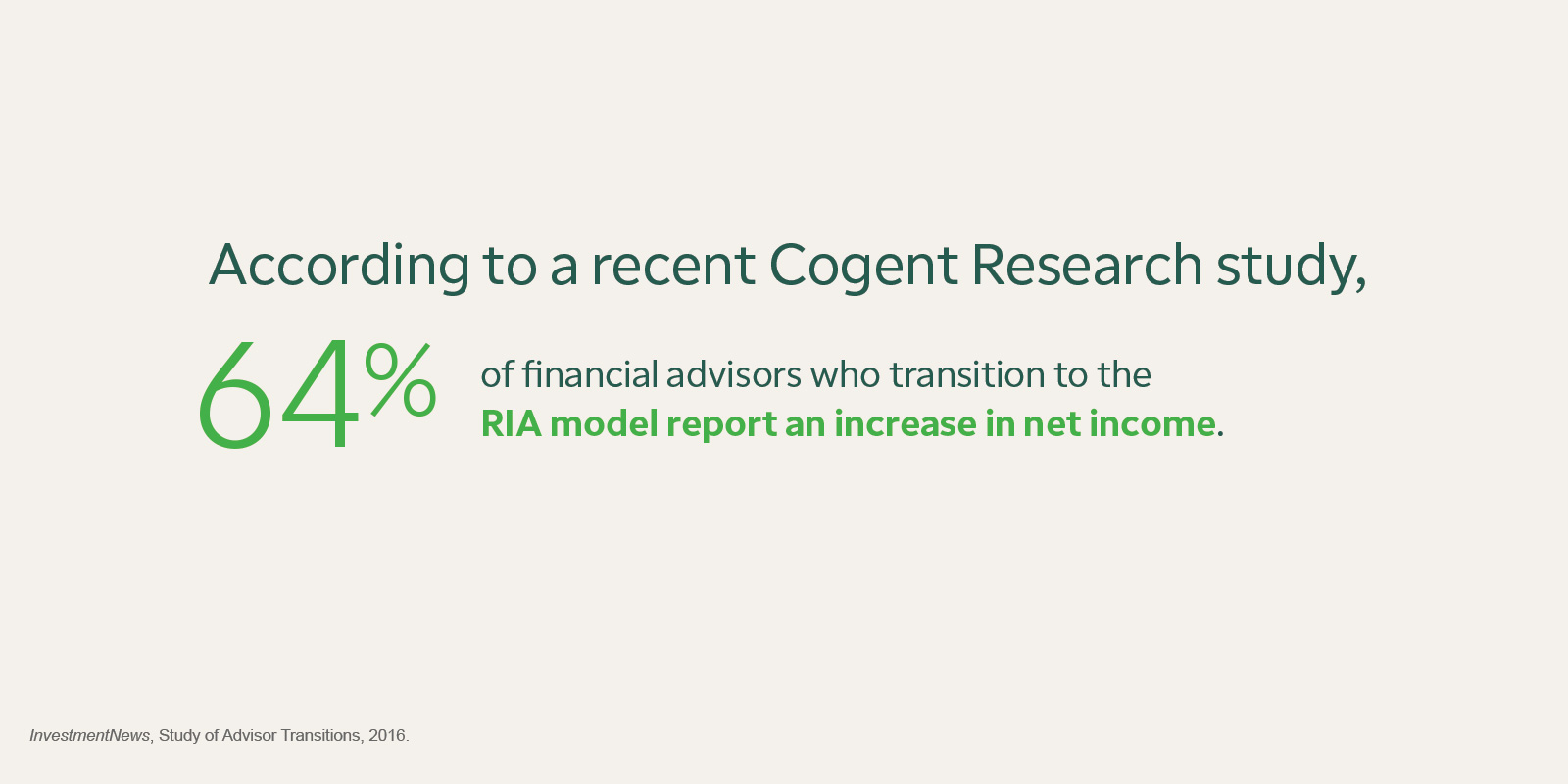 According to a recent Cogent Research study, 64% of financial advisors who transition to the RIA model report an increase in net income. Source: InvestmentNews, Study of Advisor Transitions, 2016.