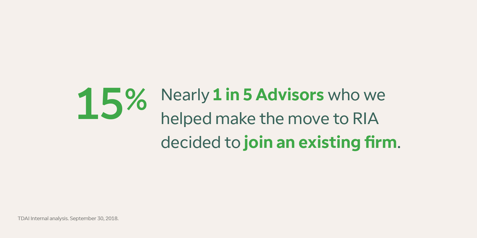 Neary 1 in 5 (or 15% of) Advisors who we helped make the move to RIA decided to join an existing firm. Source: TDAI Internal analysis. September 30, 2018.