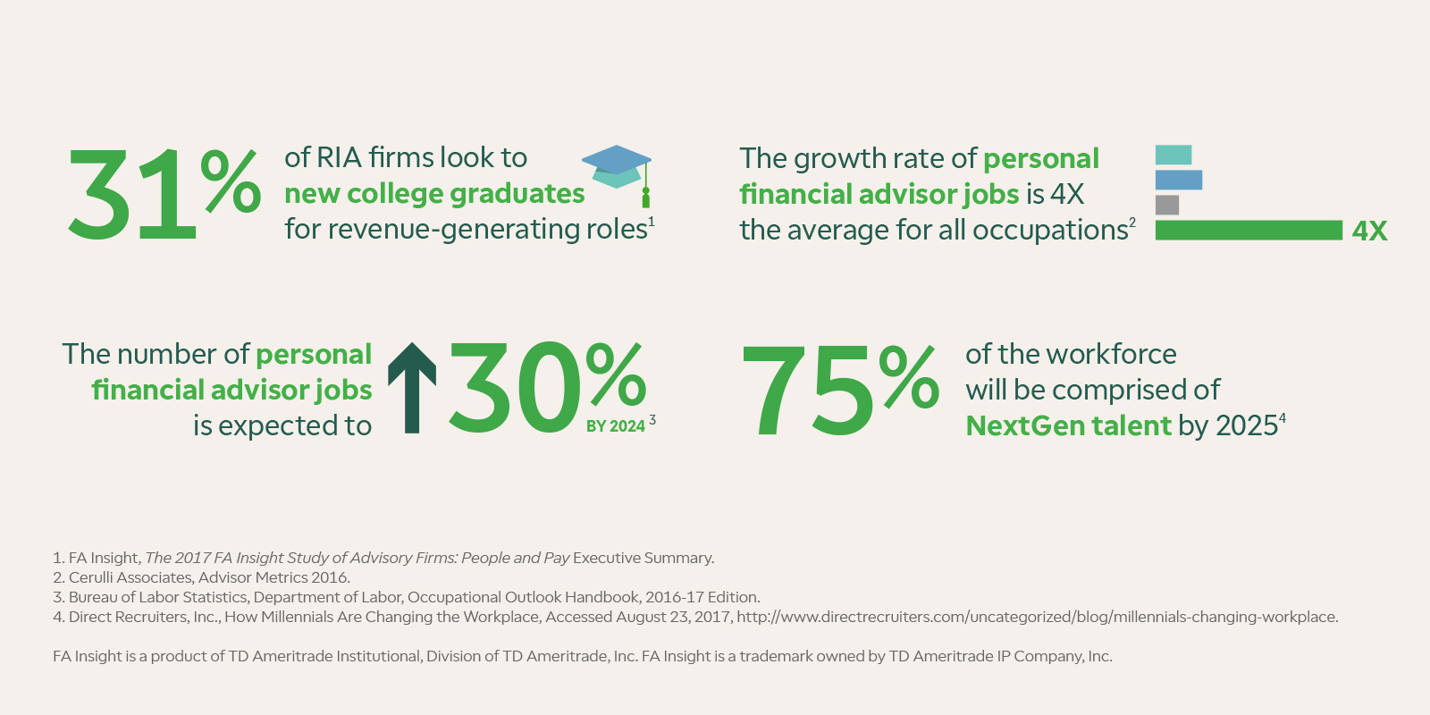 31% of RIA firms look to new college grads for revenue-generating roles; The growth rate of personal financial advisor jobs is 4X the average for all occupations; The number of personal financial advisor jobs is expected to increase to 30% by 2024; 75% of the workforce will be comprised of NextGen talent by 2025 | Sources: 1. FA Insight, The 2017 FA Insight Study of Adivsory Firms: People and Pay Executive Summary; 2. Cerulli Associates, Advisor Metrics 2016.; 3. Bureau of Labor Statistics, Dept. of Labor, Occupational Outlook Handbook, 2016-17 Edition.; 4. Direct Recruiters, Inc., How Millenials Are Changing the Workplace, Accessed August 23, 2017, http://www.directrecruiters.com/uncategorized/blog/millenials-changing-workplace.; FA Insight is a product of TD Ameritrade Institutional, Division of TD Ameritrade, Inc. FA Insight is a trademark owned by TDAmeritrade IP Company, Inc.