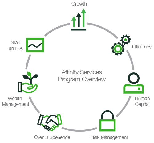 Personalized guidance tap into our affinity services program for your most pressing business challenges ccuart Choice Image